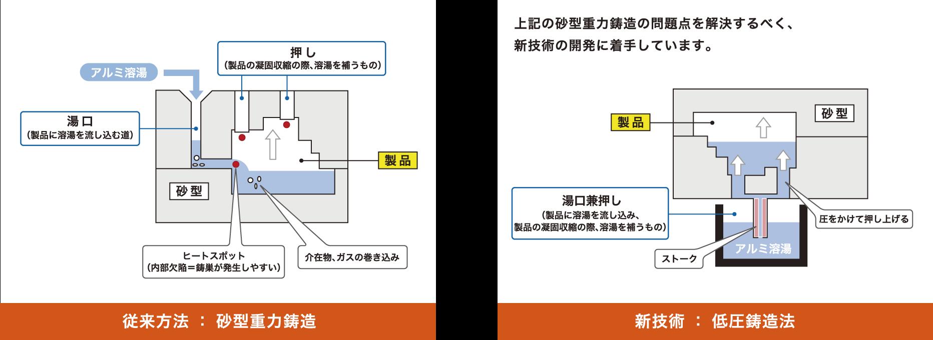 従来方法 : 砂型重力鋳造 新技術 : 砂型重力鋳造 比較図