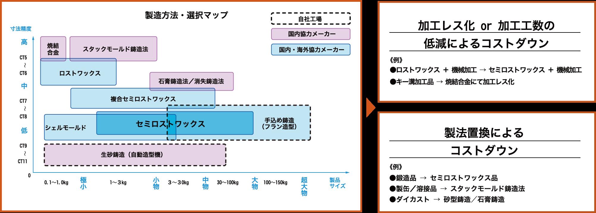 製造方法・選択マップ