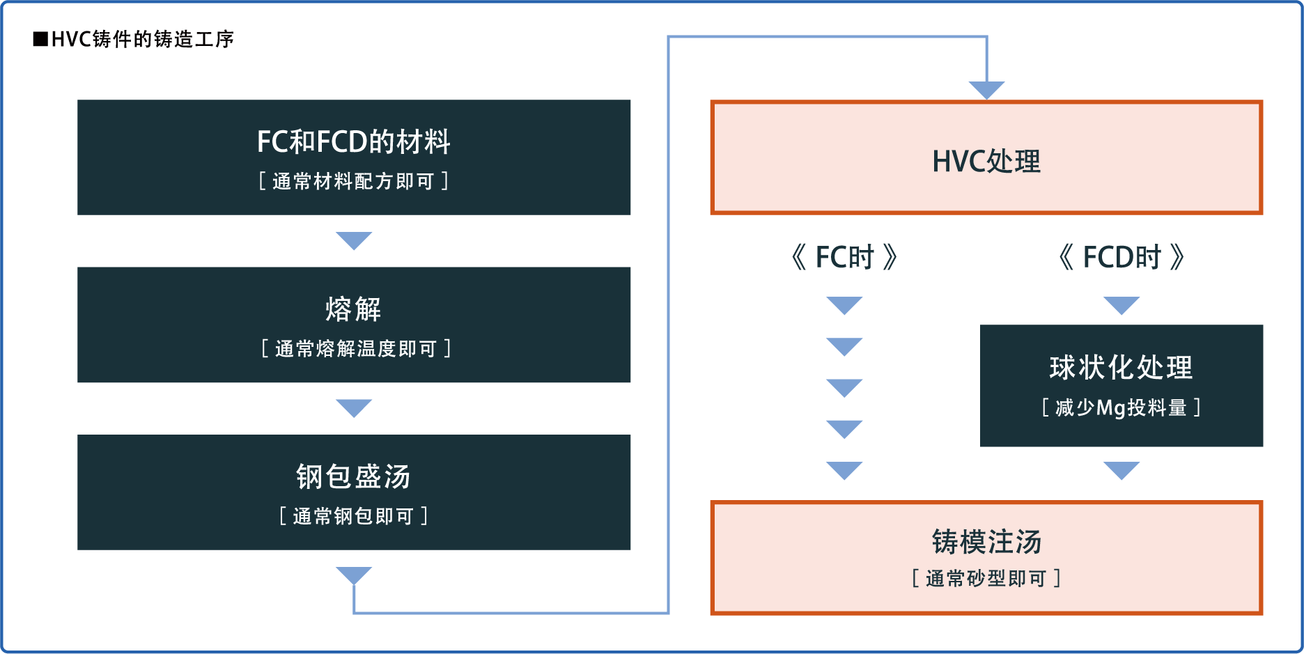 HVC铸件的铸造工序