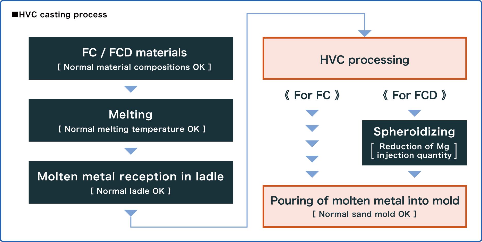 HVC casting process