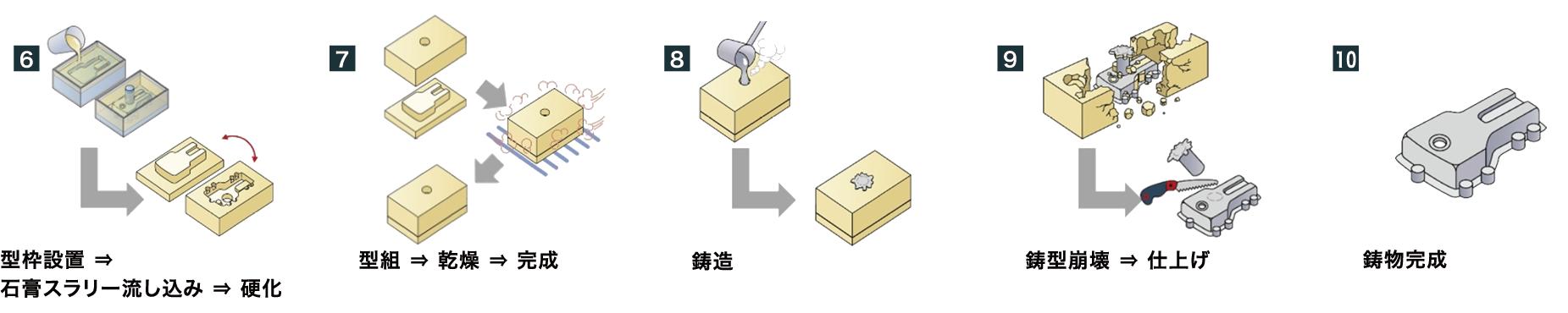 石膏鋳造法 製作工程画像