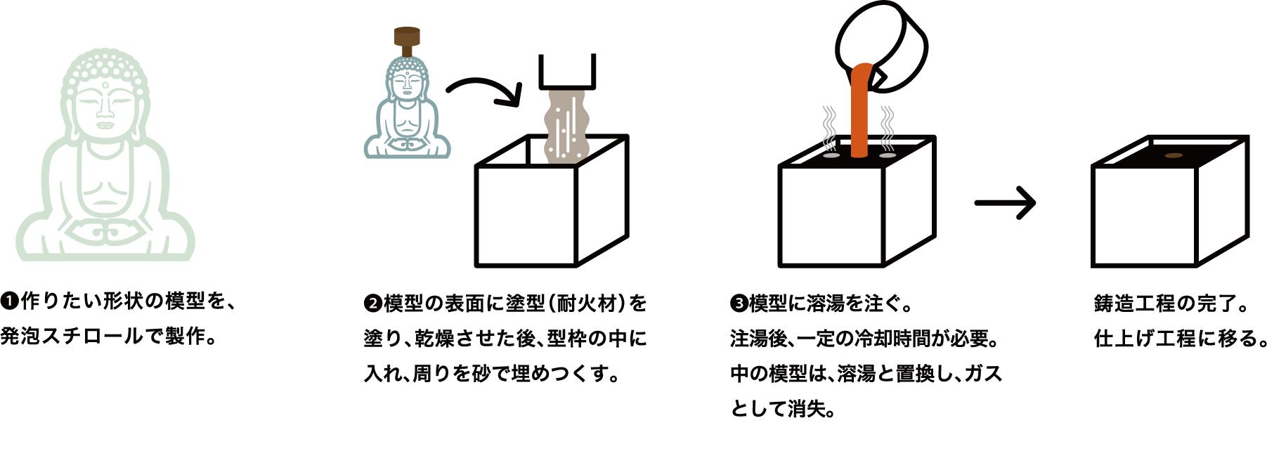 消失鋳造工程画像